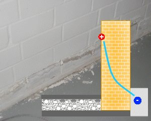 Trockenlegung durch Elektroosmose